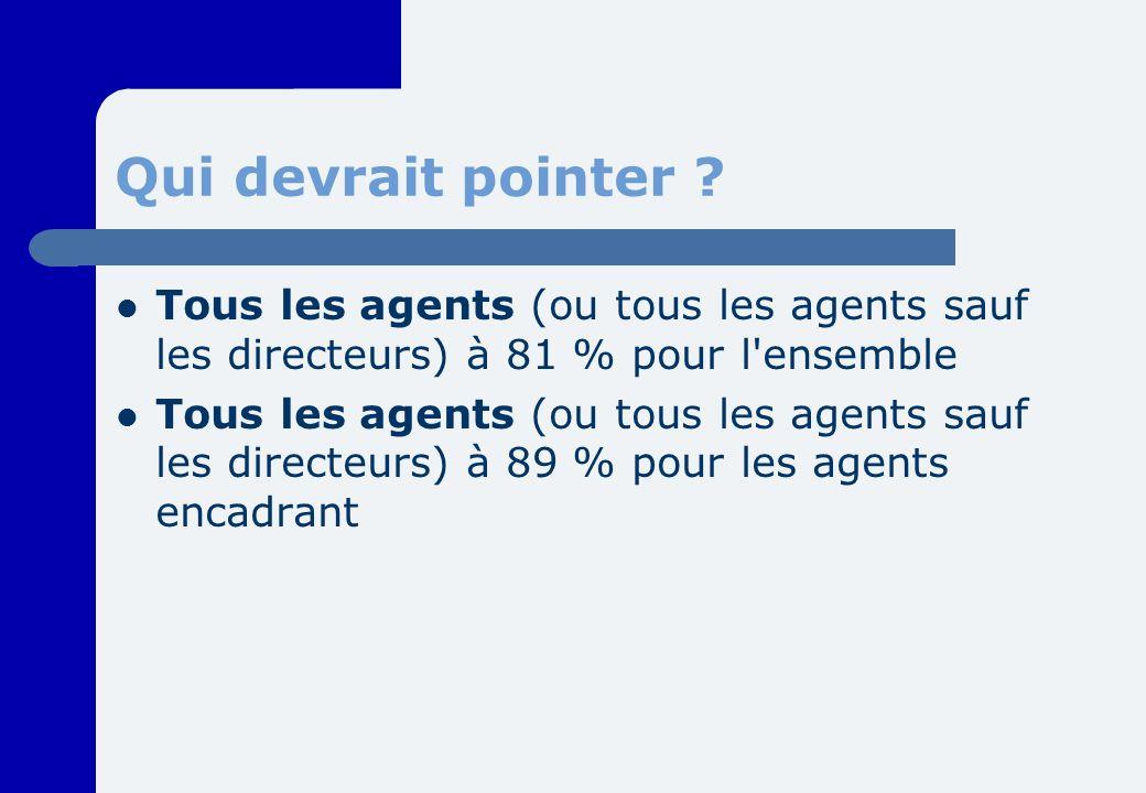Qui devrait pointer ? Tous les agents (ou tous les agents sauf les directeurs) à 81 % pour l'ensemble Tous les agents (ou tous les agents sauf les dir