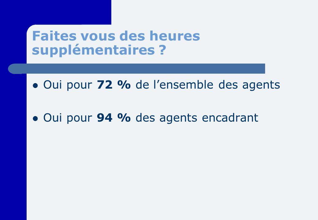 Faites vous des heures supplémentaires ? Oui pour 72 % de lensemble des agents Oui pour 94 % des agents encadrant