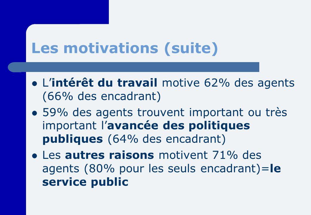 Les motivations (suite) Lintérêt du travail motive 62% des agents (66% des encadrant) 59% des agents trouvent important ou très important lavancée des