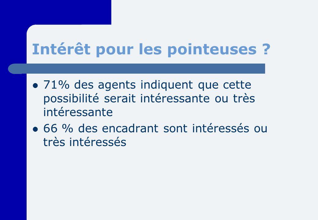 Intérêt pour les pointeuses ? 71% des agents indiquent que cette possibilité serait intéressante ou très intéressante 66 % des encadrant sont intéress