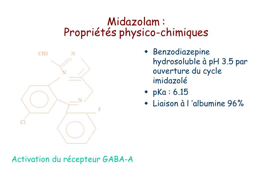 Midazolam : Propriétés physico-chimiques Benzodiazepine hydrosoluble à pH 3.5 par ouverture du cycle imidazolé pKa : 6.15 Liaison à l albumine 96% Activation du récepteur GABA-A F N N NCH3 Cl