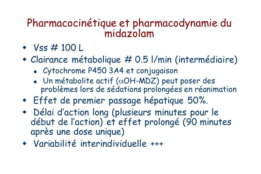 Pharmacocinétique et pharmacodynamie du midazolam Vss # 100 L Clairance métabolique # 0.5 l/min (intermédiaire) Cytochrome P450 3A4 et conjugaison Un métabolite actif ( OH-MDZ) peut poser des problèmes lors de sédations prolongées en réanimation Effet de premier passage hépatique 50%.