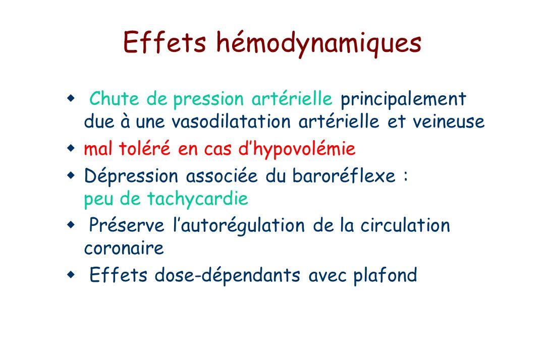 Effets hémodynamiques Chute de pression artérielle principalement due à une vasodilatation artérielle et veineuse mal toléré en cas dhypovolémie Dépression associée du baroréflexe : peu de tachycardie Préserve lautorégulation de la circulation coronaire Effets dose-dépendants avec plafond