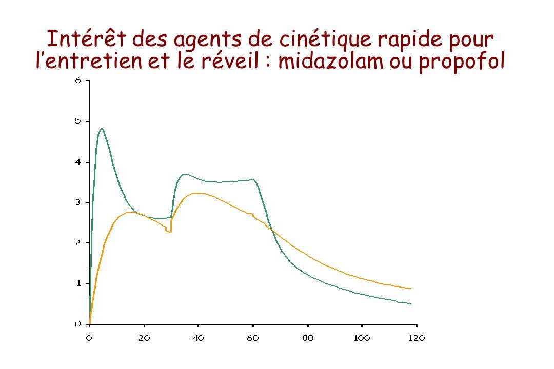Intérêt des agents de cinétique rapide pour lentretien et le réveil : midazolam ou propofol