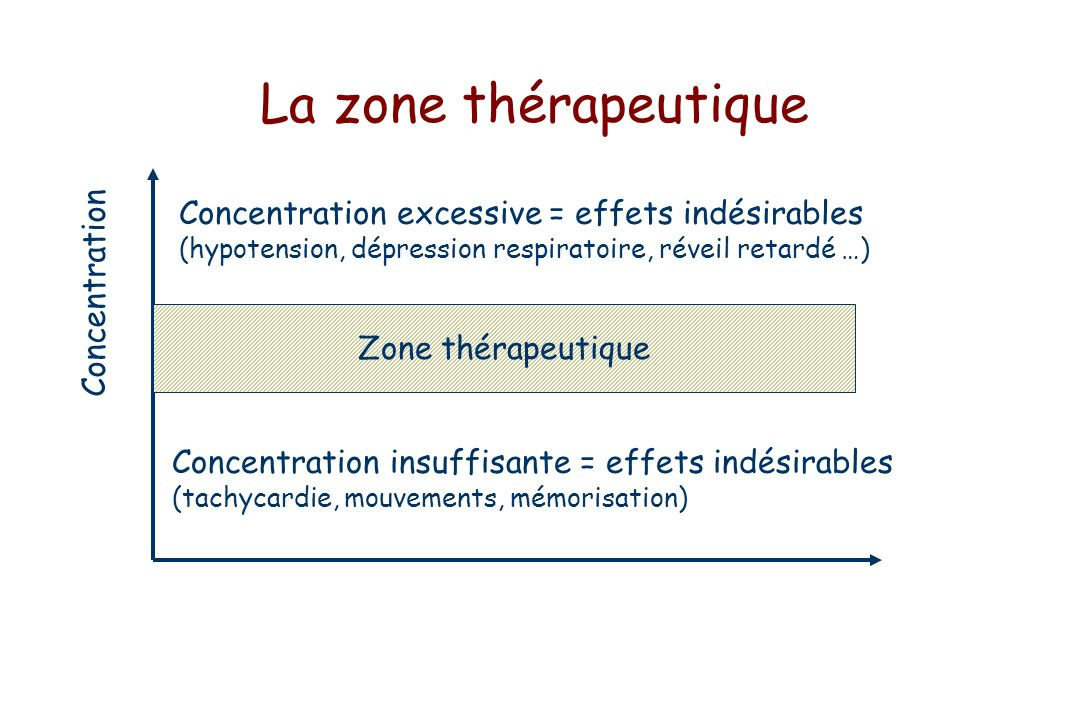 La zone thérapeutique Concentration Zone thérapeutique Concentration excessive = effets indésirables (hypotension, dépression respiratoire, réveil retardé …) Concentration insuffisante = effets indésirables (tachycardie, mouvements, mémorisation)