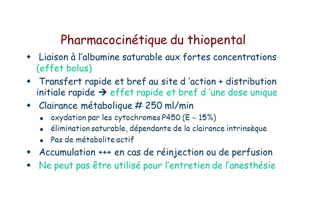 Pharmacocinétique du thiopental Liaison à lalbumine saturable aux fortes concentrations (effet bolus) Transfert rapide et bref au site d action + distribution initiale rapide effet rapide et bref d une dose unique Clairance métabolique # 250 ml/min oxydation par les cytochromes P450 (E 15%) élimination saturable, dépendante de la clairance intrinsèque Pas de métabolite actif Accumulation +++ en cas de réinjection ou de perfusion Ne peut pas être utilisé pour lentretien de lanesthésie