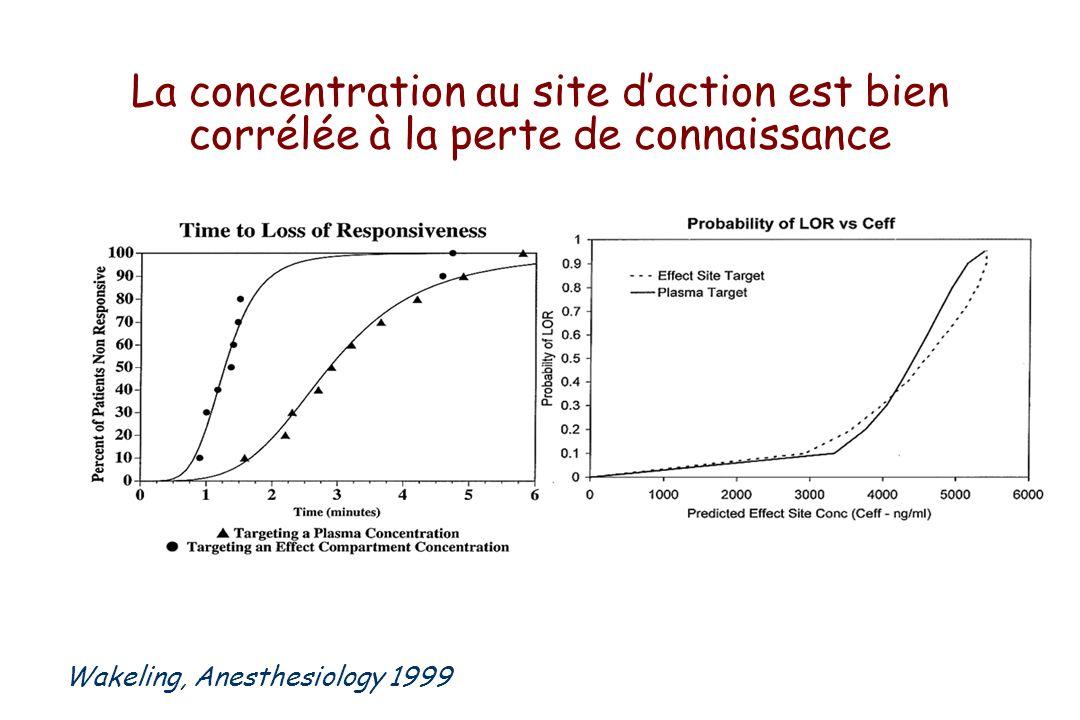 La concentration au site daction est bien corrélée à la perte de connaissance Wakeling, Anesthesiology 1999