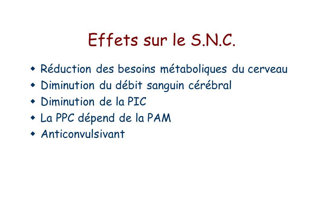 Etomidate : Propriétés physico-chimiques Dérivé imidazole-carboxylé PM = 244 pKa = 4.24 Peu soluble dans l eau solubilisé en France dans le propylène glycol Activation du récepteur GABA-A CH CH3 NN C O OCH2CH3