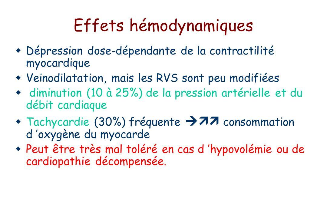 Effets hémodynamiques Dépression dose-dépendante de la contractilité myocardique Veinodilatation, mais les RVS sont peu modifiées diminution (10 à 25%) de la pression artérielle et du débit cardiaque Tachycardie (30%) fréquente consommation d oxygène du myocarde Peut être très mal toléré en cas d hypovolémie ou de cardiopathie décompensée.