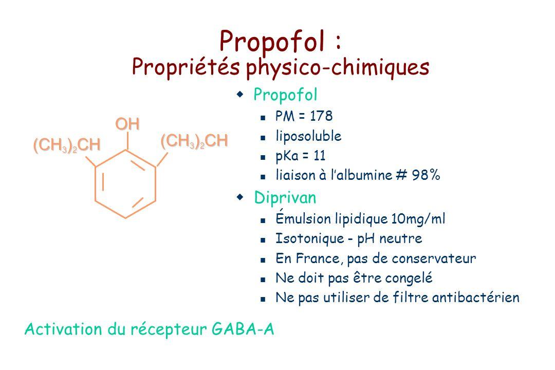 Propofol : Propriétés physico-chimiques Propofol PM = 178 liposoluble pKa = 11 liaison à lalbumine # 98% Diprivan Émulsion lipidique 10mg/ml Isotonique - pH neutre En France, pas de conservateur Ne doit pas être congelé Ne pas utiliser de filtre antibactérienOH (CH 3 ) 2 CH Activation du récepteur GABA-A