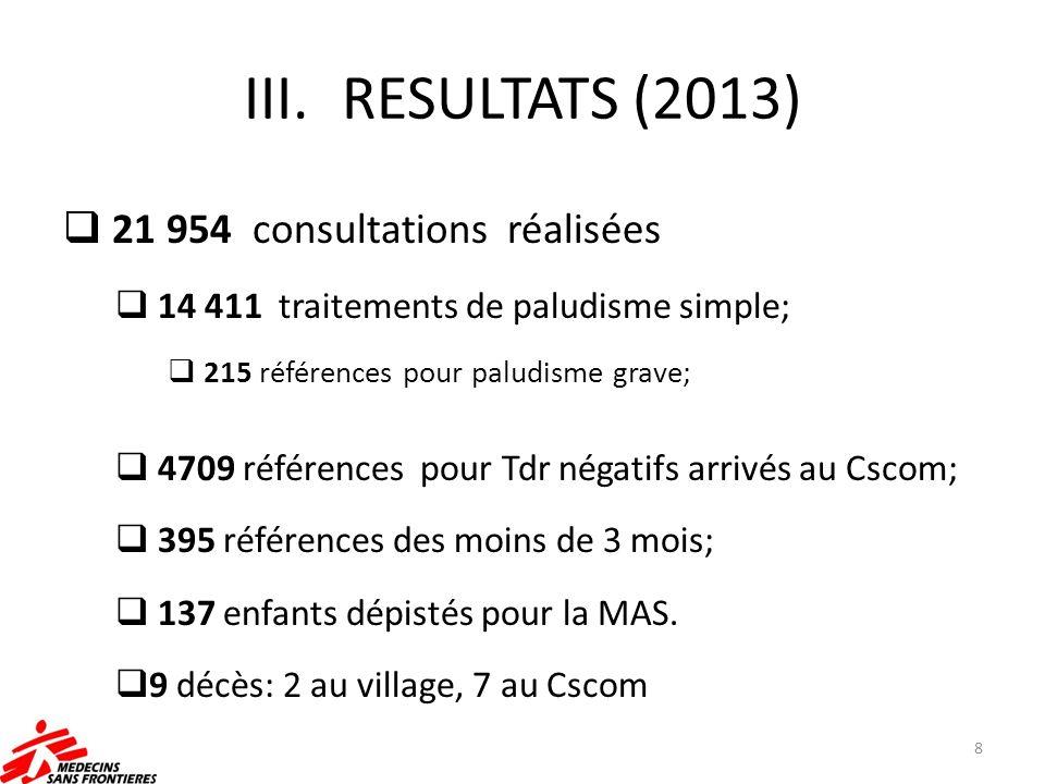 III.RESULTATS (2013) 21 954 consultations réalisées 14 411 traitements de paludisme simple; 215 références pour paludisme grave; 4709 références pour