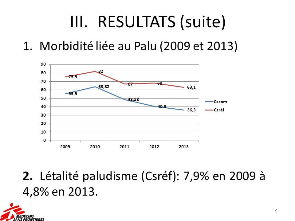 III.RESULTATS (suite) 1.Morbidité liée au Palu (2009 et 2013) 9 2. Létalité paludisme (Csréf): 7,9% en 2009 à 4,8% en 2013.