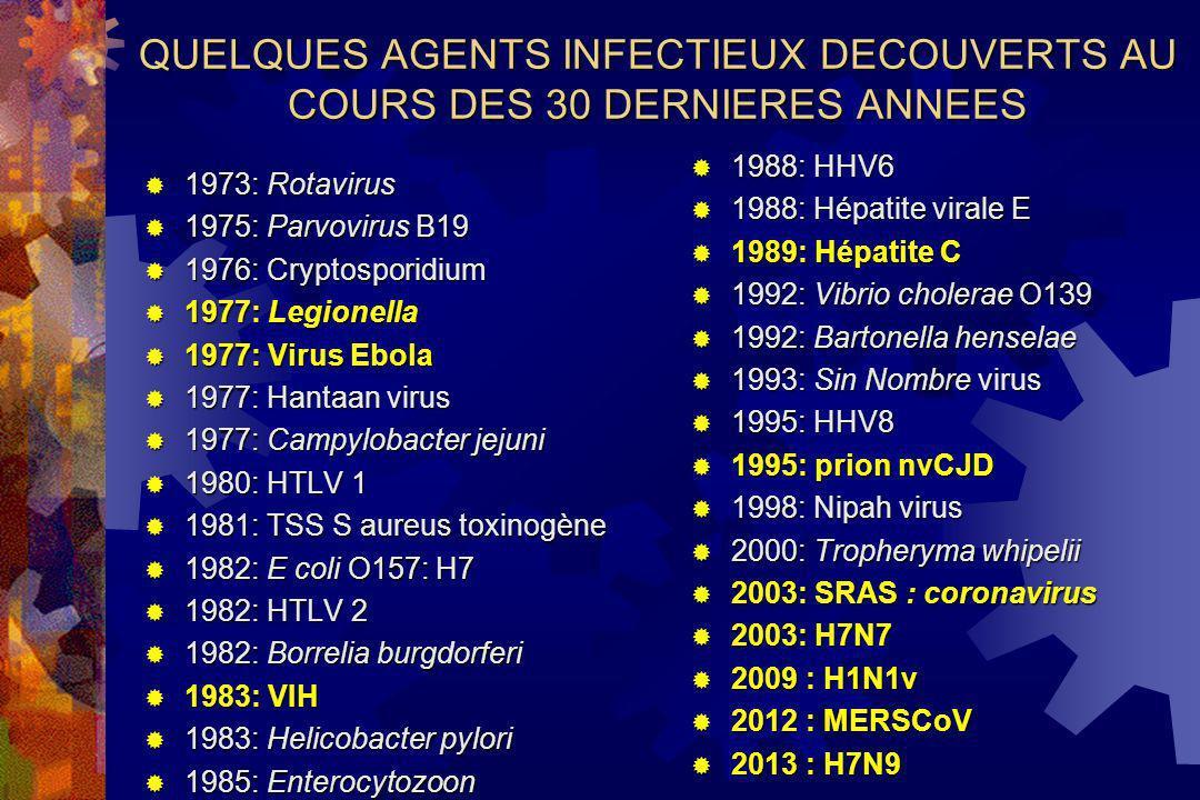 QUELQUES AGENTS INFECTIEUX DECOUVERTS AU COURS DES 30 DERNIERES ANNEES 1973: Rotavirus 1973: Rotavirus 1975: Parvovirus B19 1975: Parvovirus B19 1976: Cryptosporidium 1976: Cryptosporidium 1977: Legionella 1977: Legionella 1977: Virus Ebola 1977: Virus Ebola 1977: Hantaan virus 1977: Hantaan virus 1977: Campylobacter jejuni 1977: Campylobacter jejuni 1980: HTLV 1 1980: HTLV 1 1981: TSS S aureus toxinogène 1981: TSS S aureus toxinogène 1982: E coli O157: H7 1982: E coli O157: H7 1982: HTLV 2 1982: HTLV 2 1982: Borrelia burgdorferi 1982: Borrelia burgdorferi 1983: VIH 1983: VIH 1983: Helicobacter pylori 1983: Helicobacter pylori 1985: Enterocytozoon 1985: Enterocytozoon 1988: HHV6 1988: HHV6 1988: Hépatite virale E 1988: Hépatite virale E 1989: Hépatite C 1989: Hépatite C 1992: Vibrio cholerae O139 1992: Vibrio cholerae O139 1992: Bartonella henselae 1992: Bartonella henselae 1993: Sin Nombre virus 1993: Sin Nombre virus 1995: HHV8 1995: HHV8 1995: prion nvCJD 1995: prion nvCJD 1998: Nipah virus 1998: Nipah virus 2000: Tropheryma whipelii 2000: Tropheryma whipelii 2003: SRAS : coronavirus 2003: SRAS : coronavirus 2003: H7N7 2003: H7N7 2009 : H1N1v 2009 : H1N1v 2012 : MERSCoV 2012 : MERSCoV 2013 : H7N9 2013 : H7N9