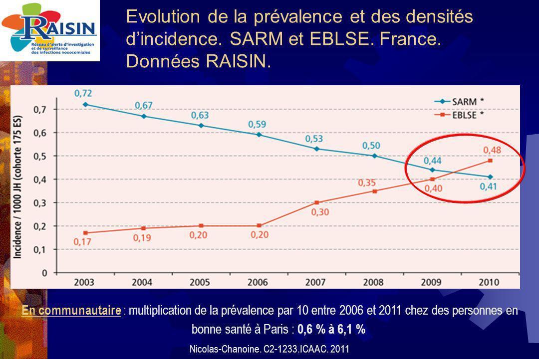 Evolution de la prévalence et des densités dincidence.