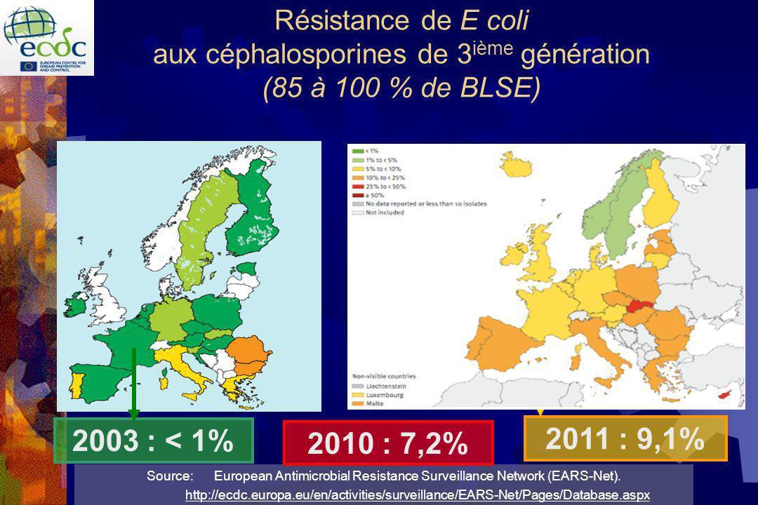 Résistance de E coli aux céphalosporines de 3 ième génération (85 à 100 % de BLSE) Source: European Antimicrobial Resistance Surveillance Network (EARS-Net).