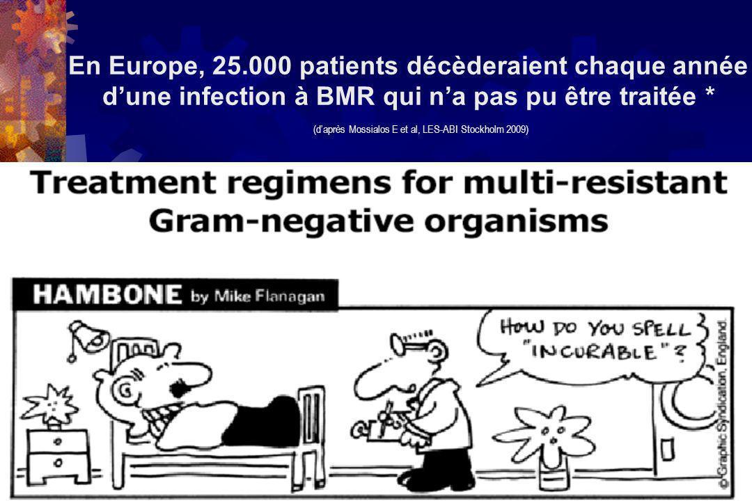 En Europe, 25.000 patients décèderaient chaque année dune infection à BMR qui na pas pu être traitée * (daprès Mossialos E et al, LES-ABI Stockholm 2009)