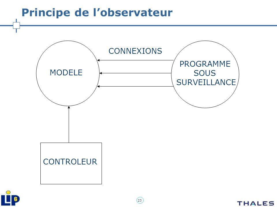 23 Principe de lobservateur PROGRAMME SOUS SURVEILLANCE MODELE CONTROLEUR CONNEXIONS