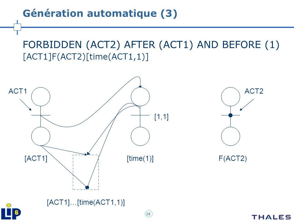 28 Génération automatique (3) FORBIDDEN (ACT2) AFTER (ACT1) AND BEFORE (1) [ACT1]F(ACT2)[time(ACT1,1)] ACT1ACT2 [1,1] [ACT1][time(1)]F(ACT2) [ACT1]…[t
