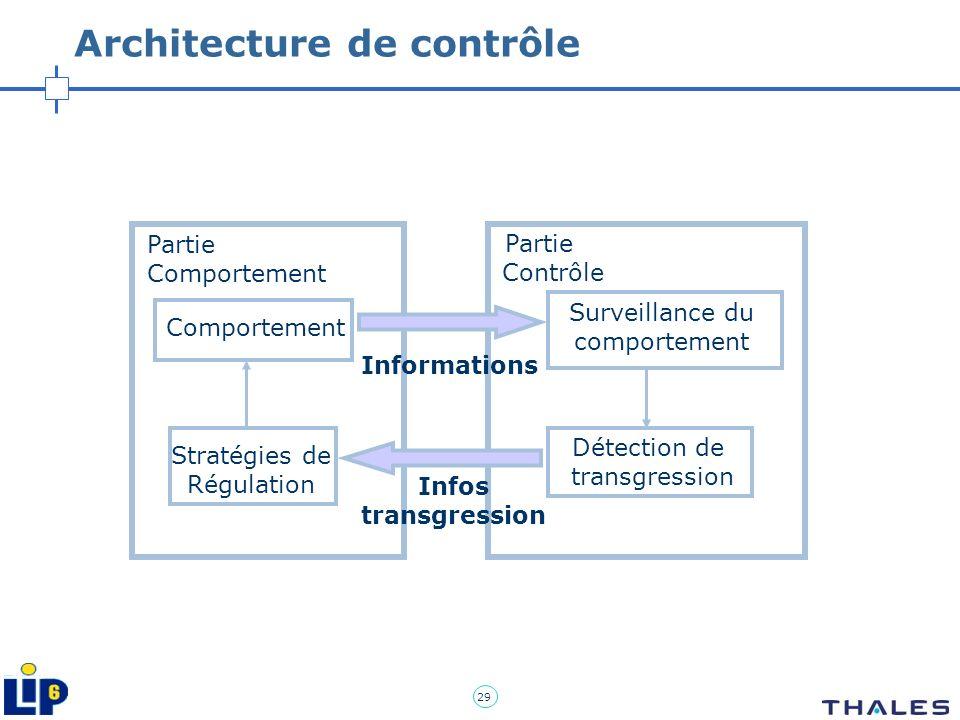 29 Architecture de contrôle Partie Comportement Partie Contrôle Informations Infos transgression Stratégies de Régulation Comportement Surveillance du