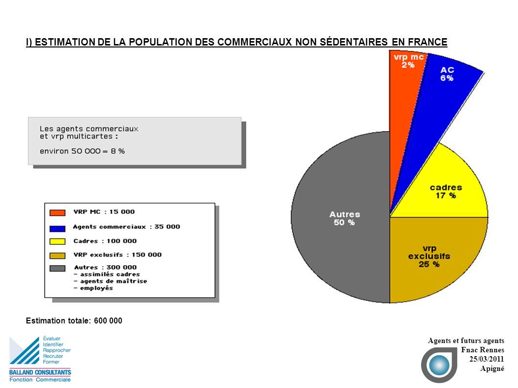 II)ESTIMATION DU NOMBRE D ENTREPRISES UTILISANT DES COMMERCIAUX INDÉPENDANTS Agents et futurs agents Fnac Rennes 25/03/2011 Apigné