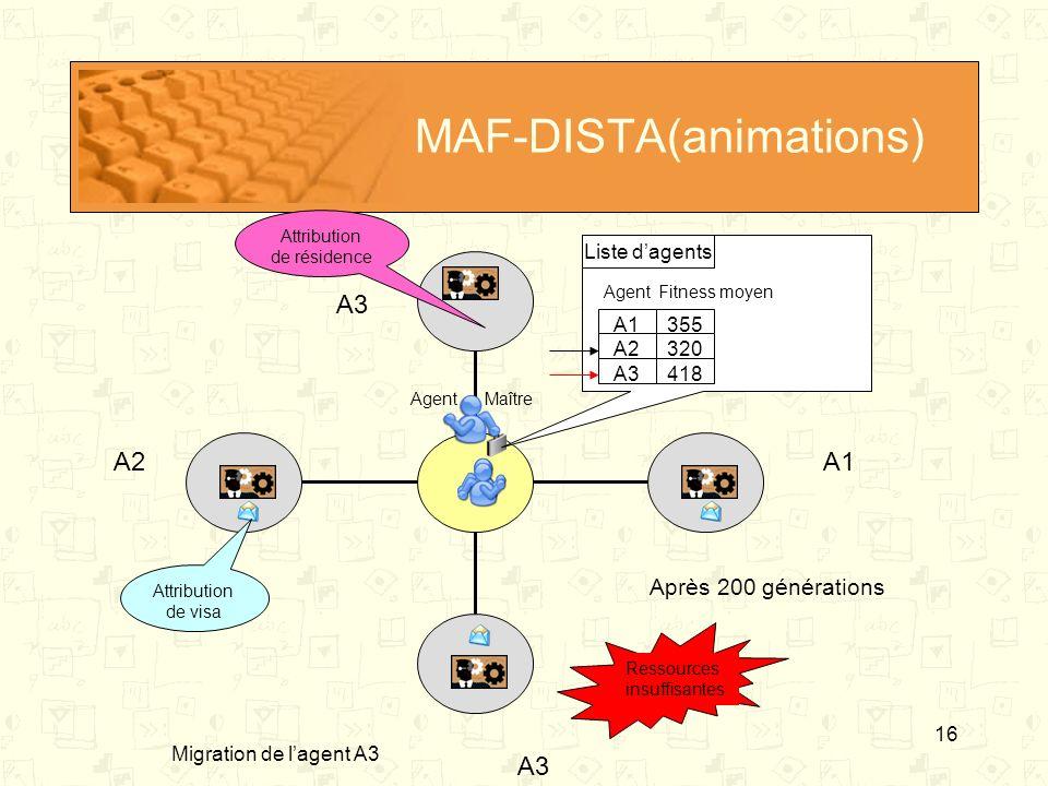 16 MAF-DISTA(animations) Agent A1 A2 A3 Fitness moyen Liste dagents Ressources insuffisantes A1A2 A3 AgentMaître 355 320 418 A3 Après 200 générations