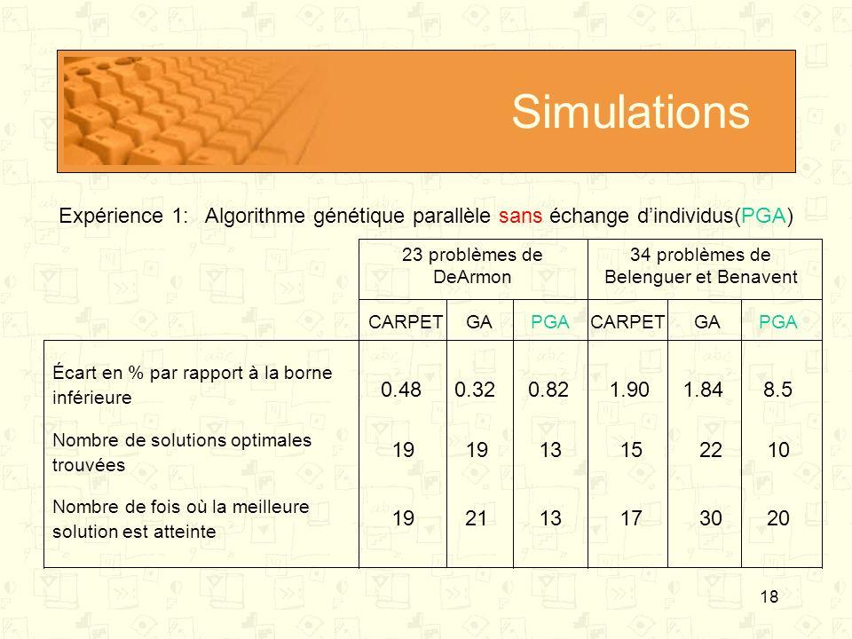 18 Simulations 23 problèmes de DeArmon 34 problèmes de Belenguer et Benavent Écart en % par rapport à la borne inférieure Nombre de solutions optimale