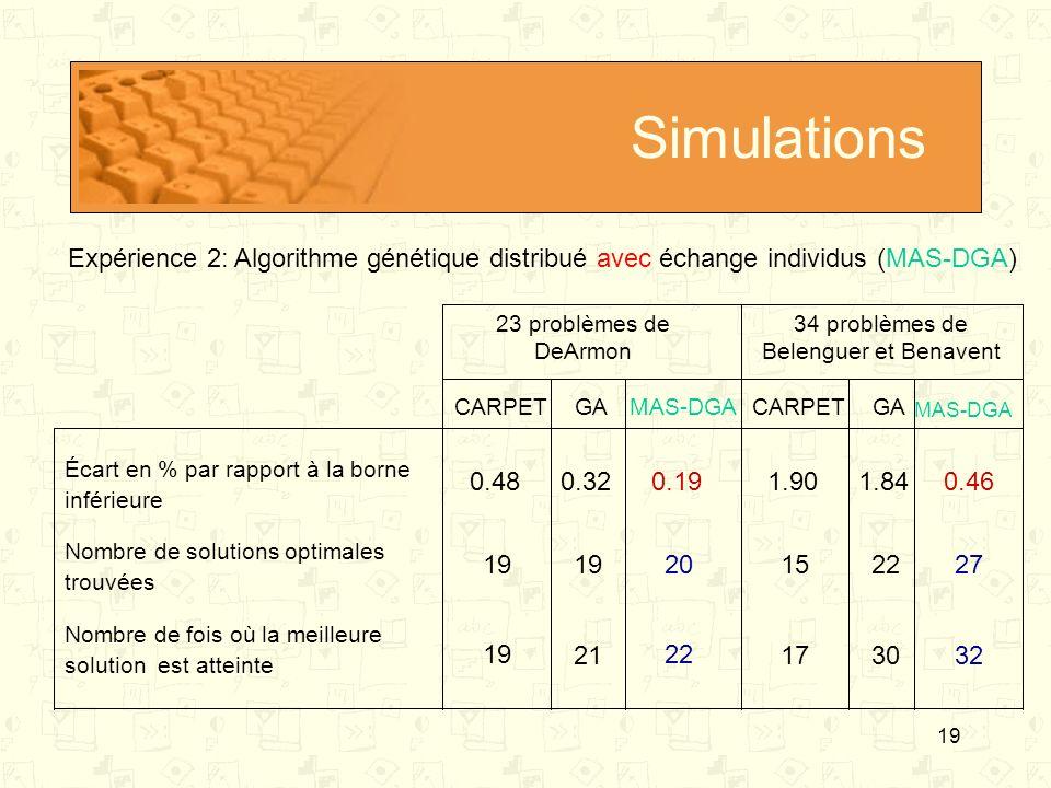 19 Simulations 23 problèmes de DeArmon 34 problèmes de Belenguer et Benavent Écart en % par rapport à la borne inférieure Nombre de solutions optimale