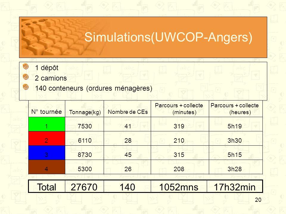 20 Simulations(UWCOP-Angers) 1 dépôt 2 camions 140 conteneurs (ordures ménagères) 3h282082653004 5h153154587303 3h302102861102 5h193194175301 Parcours