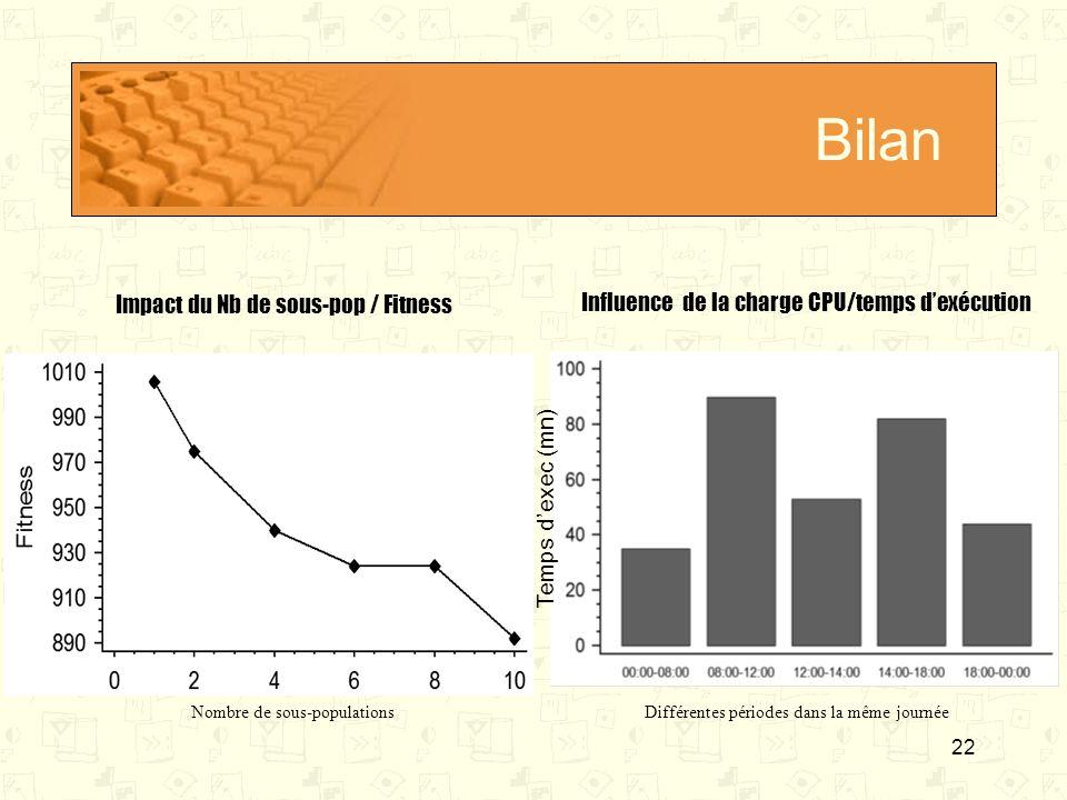 22 Bilan Nombre de sous-populationsDifférentes périodes dans la même journée Impact du Nb de sous-pop / Fitness Influence de la charge CPU/temps dexéc