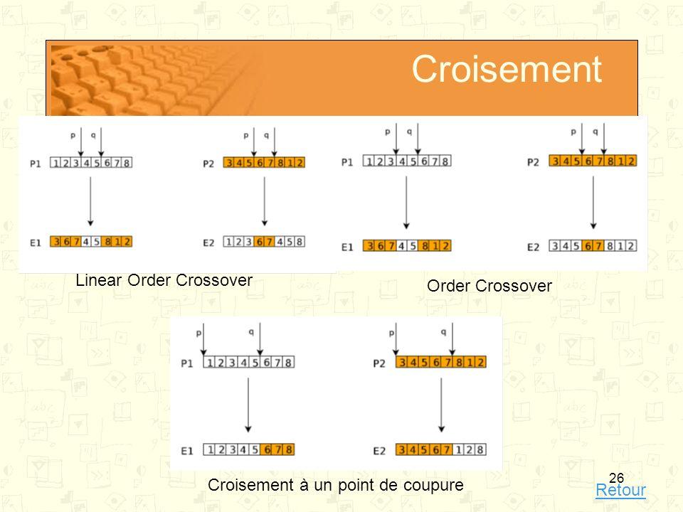 26 Croisement Croisement à un point de coupure Order Crossover Linear Order Crossover Retour