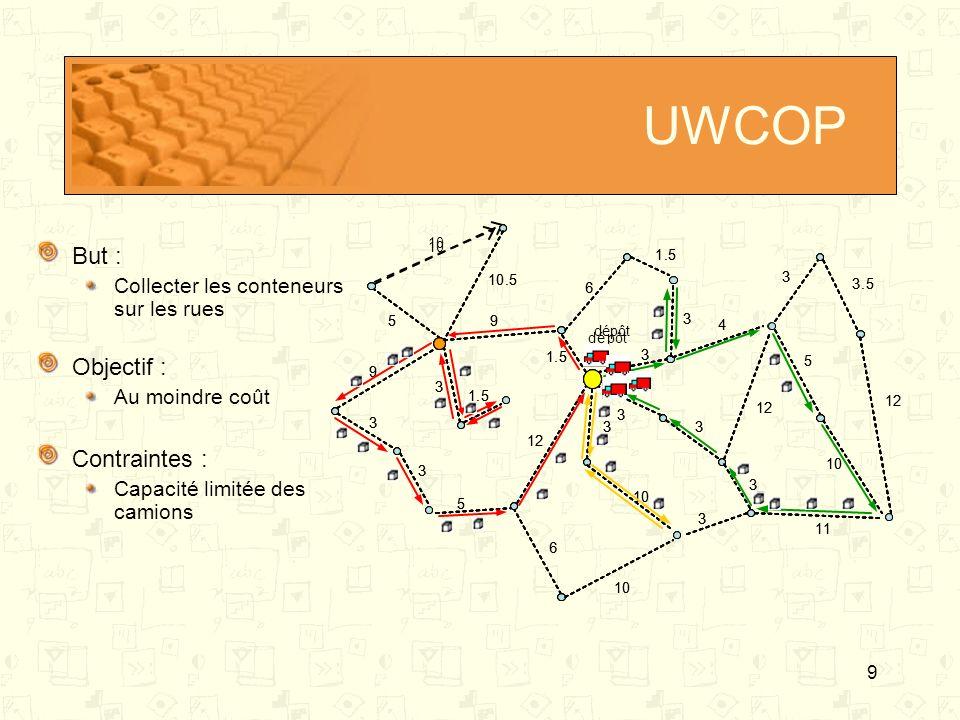 9 UWCOP But : Collecter les conteneurs sur les rues Objectif : Au moindre coût Contraintes : Capacité limitée des camions dépôt 10 59 9 3 3 1.5 1.5 3