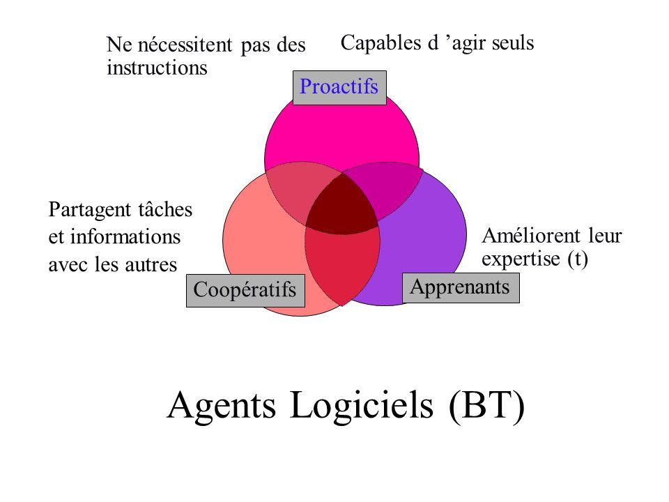 Agents Logiciels (BT) Proactifs Ne nécessitent pas des instructions Capables d agir seuls Apprenants Améliorent leur expertise (t) Coopératifs Partage