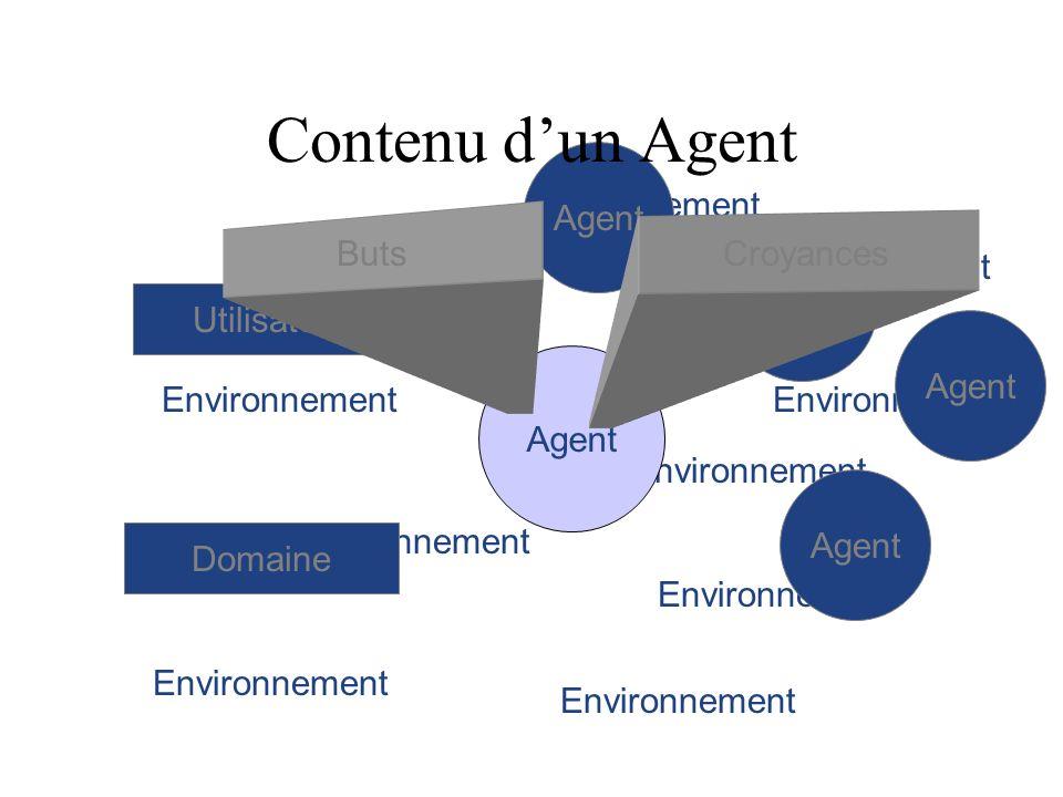 Environnement Agent Domaine Utilisateur Croyances Buts Contenu dun Agent