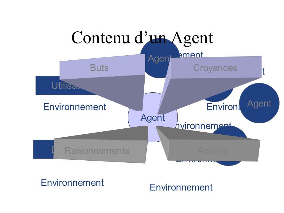 Environnement Agent Domaine Utilisateur Croyances Buts ActionsRaisonnements Contenu dun Agent