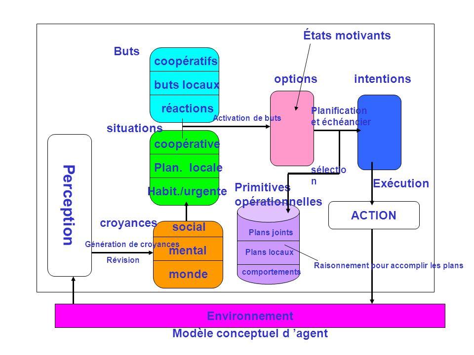 Modèle conceptuel d agent ACTION Perception Buts situations croyances optionsintentions social mental monde réactions buts locaux coopératifs Primitiv