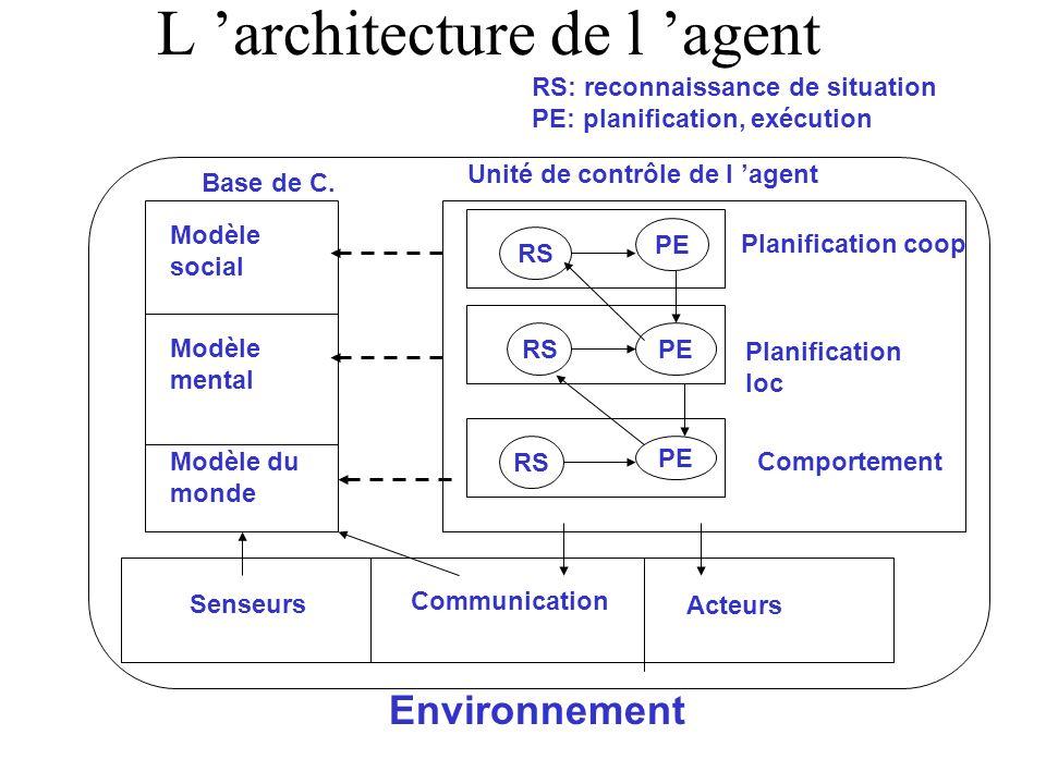 L architecture de l agent Base de C. Unité de contrôle de l agent Comportement Planification loc Planification coop RS PE Modèle social Modèle mental