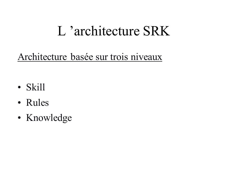 L architecture SRK Architecture basée sur trois niveaux Skill Rules Knowledge