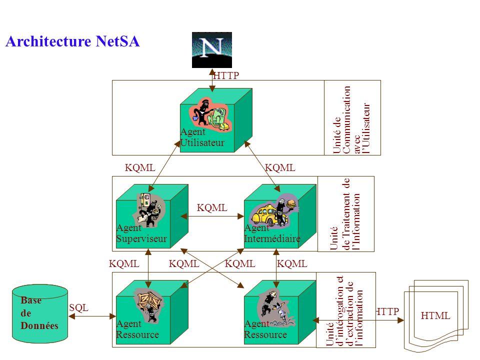 Base de Données HTTP KQML HTML SQL KQML Unité de Communication avec lUtilisateur Unité de Traitement de lInformation Unité dintérogation et dextractio