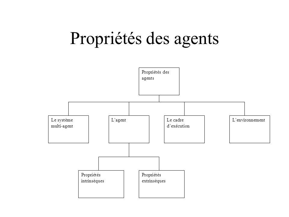 Propriétés des agents LenvironnementLe cadre dexécution LagentLe système multi-agent Propriétés extrinsèques Propriétés intrinsèques