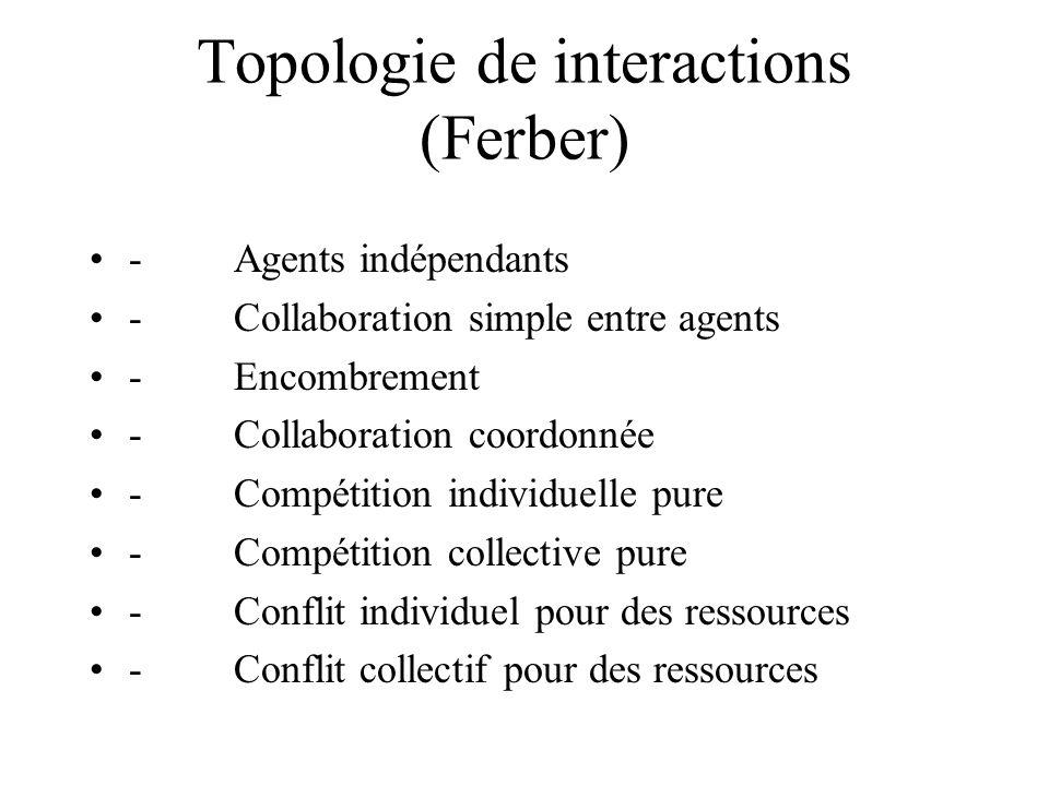 Topologie de interactions (Ferber) - Agents indépendants - Collaboration simple entre agents - Encombrement - Collaboration coordonnée - Compétition i