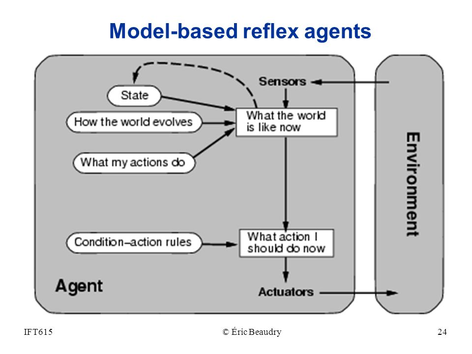 Model-based reflex agents IFT615© Éric Beaudry24