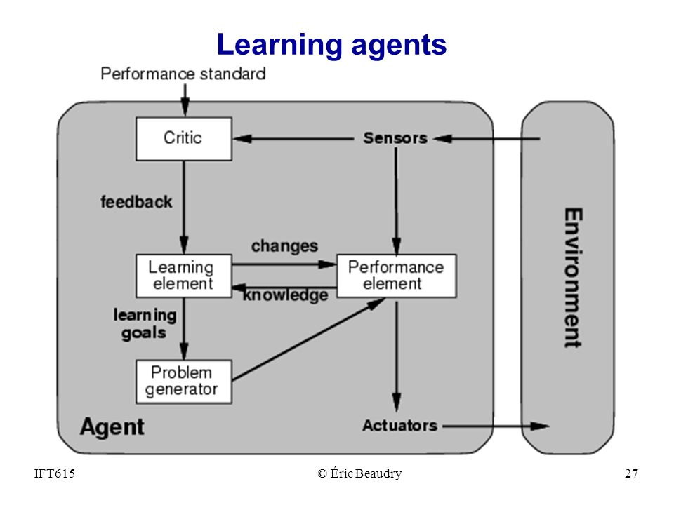 Learning agents IFT615© Éric Beaudry27