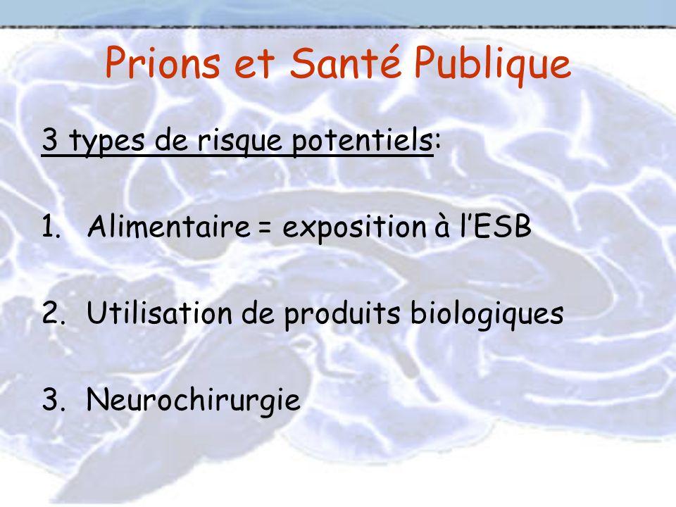 Prions et Santé Publique 3 types de risque potentiels: 1.Alimentaire = exposition à lESB 2.Utilisation de produits biologiques 3.Neurochirurgie