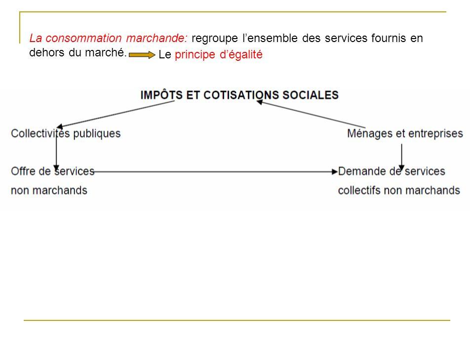 La consommation marchande: regroupe lensemble des services fournis en dehors du marché. Le principe dégalité