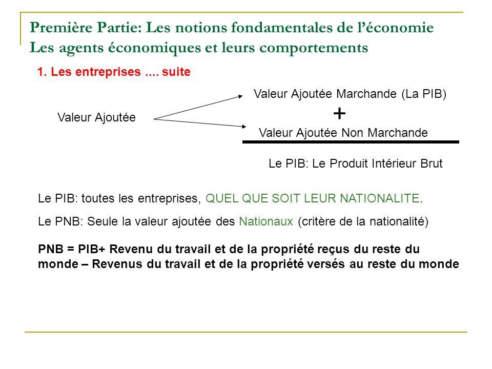 Première Partie: Les notions fondamentales de léconomie Les agents économiques et leurs comportements 1. Les entreprises.... suite Valeur Ajoutée Vale