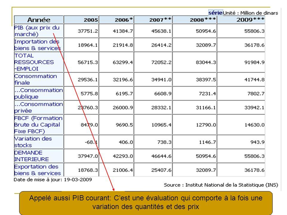Appelé aussi PIB courant: Cest une évaluation qui comporte à la fois une variation des quantités et des prix