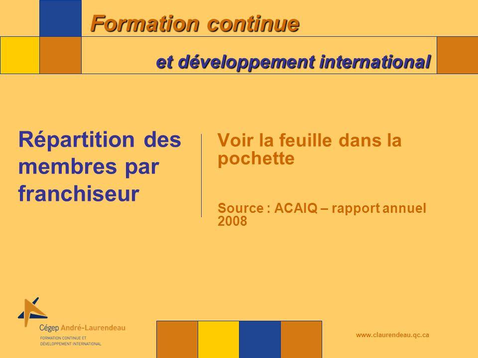 Formation continue et développement international www.claurendeau.qc.ca Voir la feuille dans la pochette Source : ACAIQ – rapport annuel 2008 Répartition des membres par franchiseur