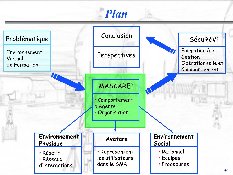 11 Conclusion Perspectives SécuRéVi Formation à la Gestion Opérationnelle et Commandement Environnement Social Rationnel Equipes Procédures Environnem