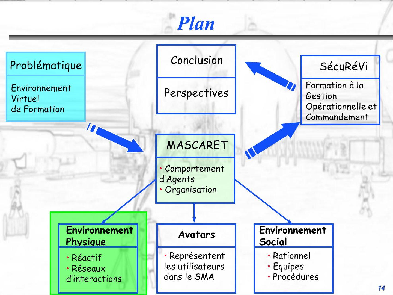 14 Conclusion Perspectives SécuRéVi Formation à la Gestion Opérationnelle et Commandement Environnement Social Rationnel Equipes Procédures Environnem