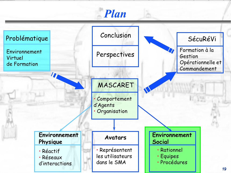 19 Conclusion Perspectives SécuRéVi Formation à la Gestion Opérationnelle et Commandement Environnement Social Rationnel Equipes Procédures Environnem